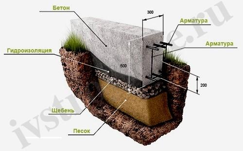 Ленточный бетонированный армированный фундамент 3