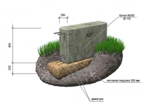Ленточный бетонированный армированный фундамент 1